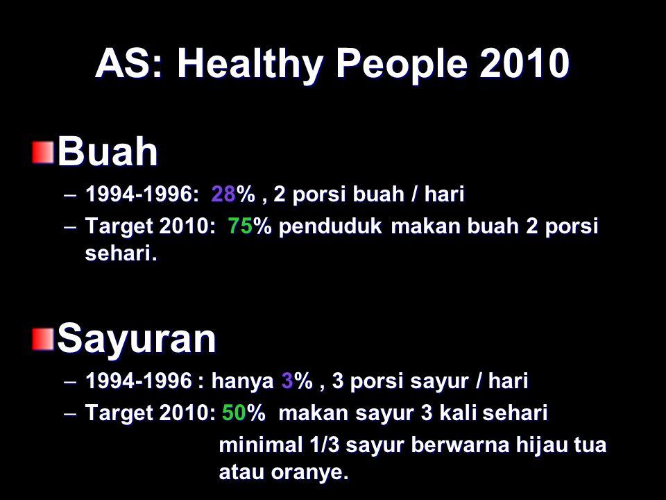 AS: Healthy People 2010 Buah –1994-1996: 28%, 2 porsi buah / hari –Target 2010: 75% penduduk makan buah 2 porsi sehari. Sayuran –1994-1996 : hanya 3%,