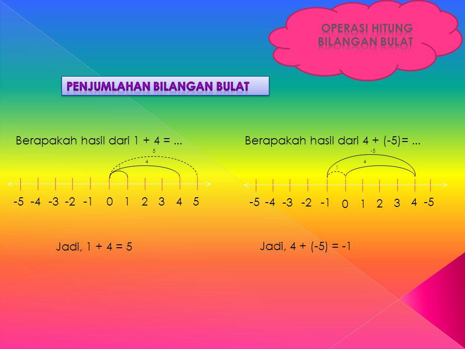-5-4-3-2012543 Berapakah hasil dari 1 + 4 =... 1 4 5 Berapakah hasil dari 4 + (-5)=... 1 4 -5 -4 -3-2 0 1 2 4 3 Jadi, 1 + 4 = 5 Jadi, 4 + (-5) = -1 -5