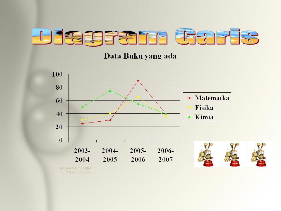 TAHUN DATA KEADAAN BUKU PELAJARAN MatematikaFisikaKimia 2003/2004253050 2004/2005304075 2005/2006906055 2006/2007403540