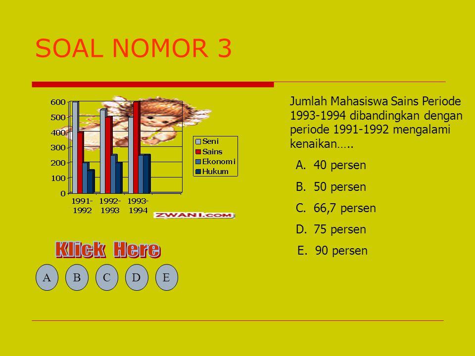 SOAL NOMOR 2 Berapa kali jumlah total Mahasiswa dibandingkan dengan banyak Mahasiswa pada Fakultas Ekonomi dalam periode 1992-1993 ? A.2 kali B.3 kali