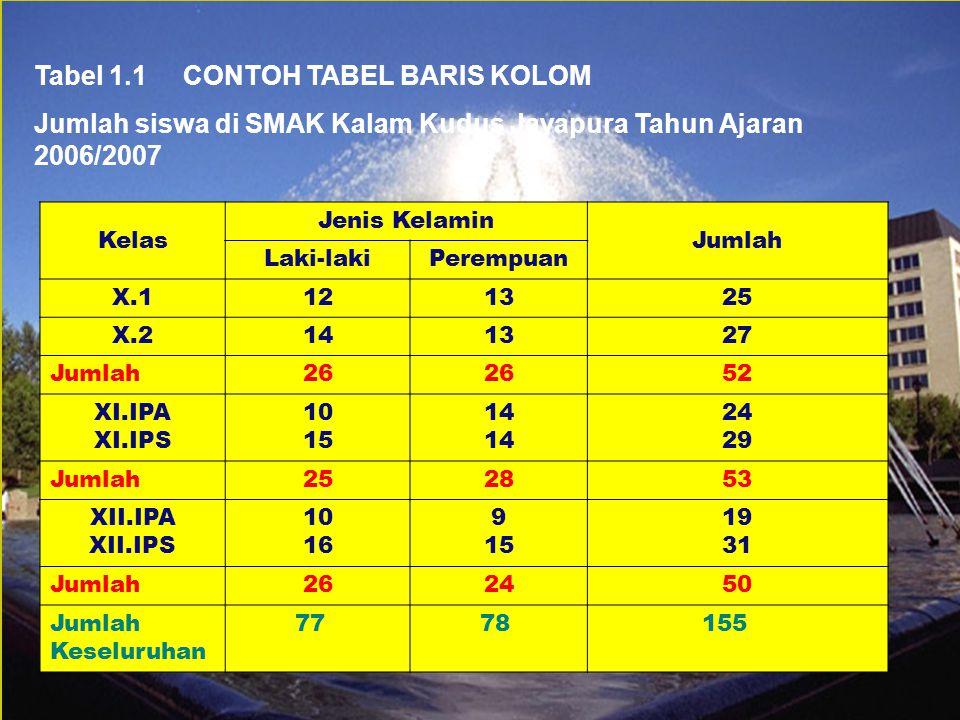 Kesimpulan dari Tabel 1.1.Berat badan terkecil adalah 48 kg.