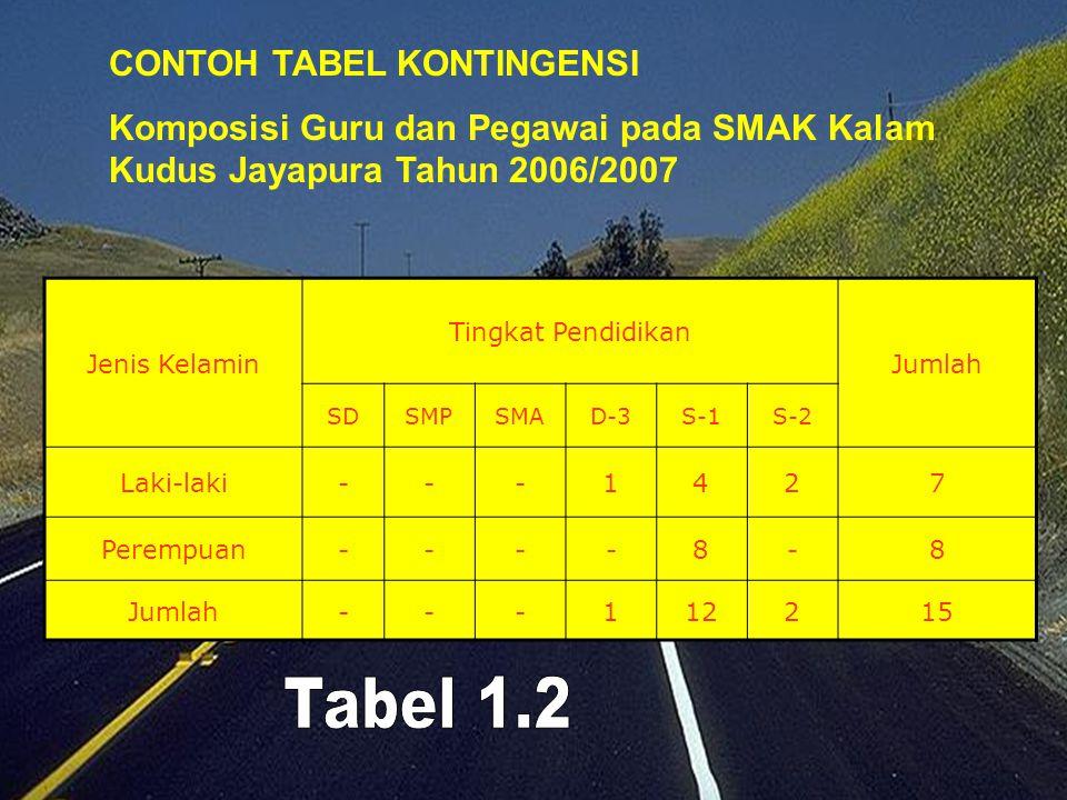 Tabel 1.1 CONTOH TABEL BARIS KOLOM Jumlah siswa di SMAK Kalam Kudus Jayapura Tahun Ajaran 2006/2007 Kelas Jenis Kelamin Jumlah Laki-lakiPerempuan X.11