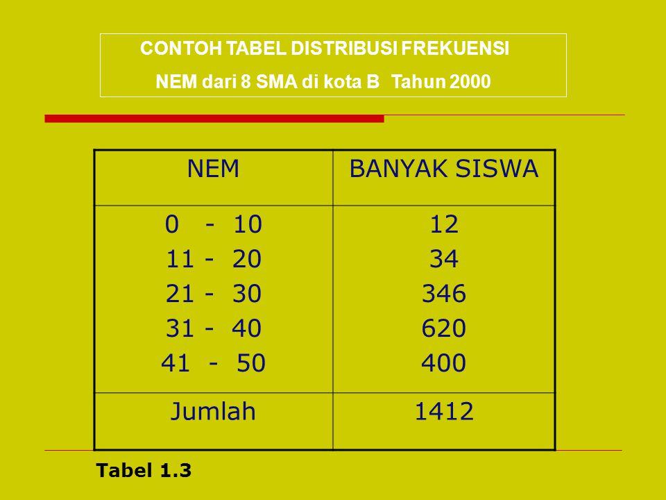 CONTOH TABEL KONTINGENSI Komposisi Guru dan Pegawai pada SMAK Kalam Kudus Jayapura Tahun 2006/2007 Jenis Kelamin Tingkat Pendidikan Jumlah SDSMPSMAD-3