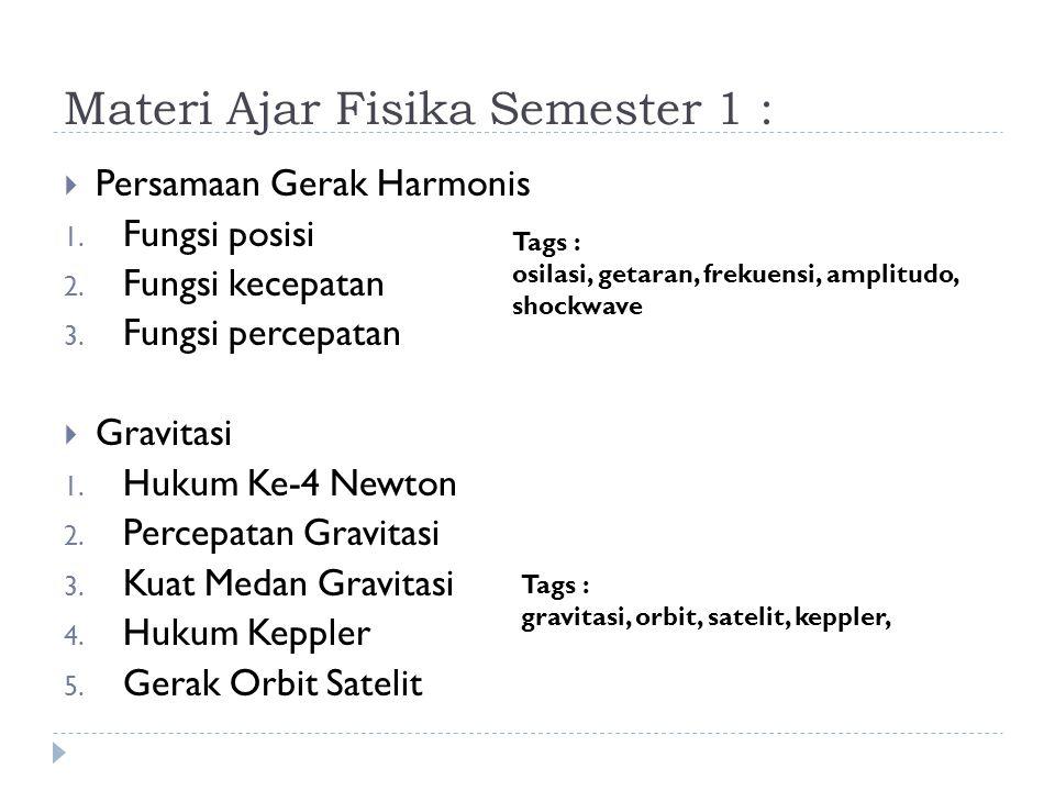 Materi Ajar Fisika Semester 1 :  Persamaan Gerak Harmonis 1. Fungsi posisi 2. Fungsi kecepatan 3. Fungsi percepatan  Gravitasi 1. Hukum Ke-4 Newton