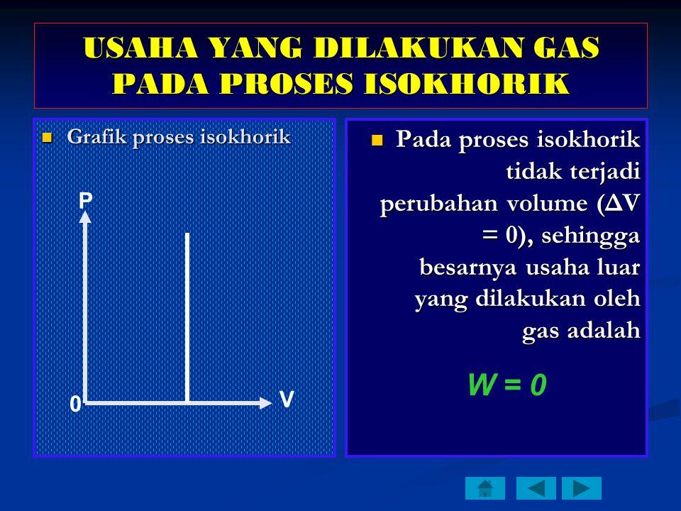 Grafik proses isokhorik Grafik proses isokhorik Pada proses isokhorik tidak terjadi perubahan volume (ΔV = 0), sehingga besarnya usaha luar yang dilakukan oleh gas adalah W = 0 P V USAHA YANG DILAKUKAN GAS PADA PROSES ISOKHORIK 0