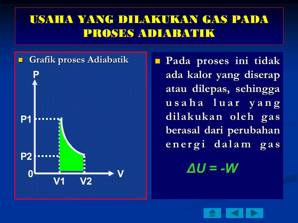 USAHA YANG DILAKUKAN GAS PADA PROSES ADIABATIK Grafik proses Adiabatik Grafik proses Adiabatik Pada proses ini tidak ada kalor yang diserap atau dilepas, sehingga usaha luar yang dilakukan oleh gas berasal dari perubahan energi dalam gas ΔU = -W P V P1 V1 P2 V2 0