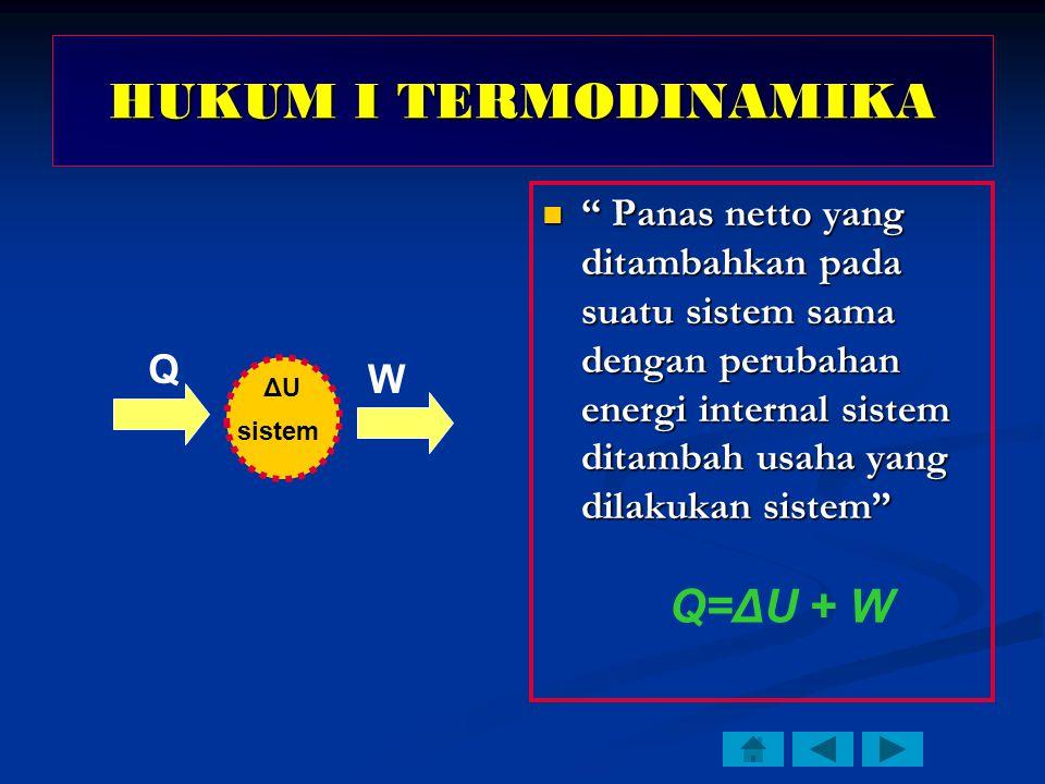 HUKUM I TERMODINAMIKA Panas netto yang ditambahkan pada suatu sistem sama dengan perubahan energi internal sistem ditambah usaha yang dilakukan sistem Q sistem ΔUΔU W Q=ΔU + W