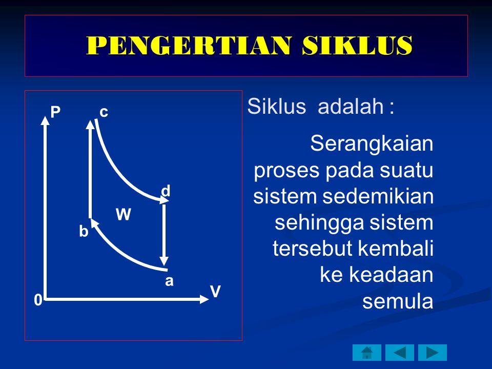 Siklus adalah : Serangkaian proses pada suatu sistem sedemikian sehingga sistem tersebut kembali ke keadaan semula W P V a b c d PENGERTIAN SIKLUS PENGERTIAN SIKLUS 0