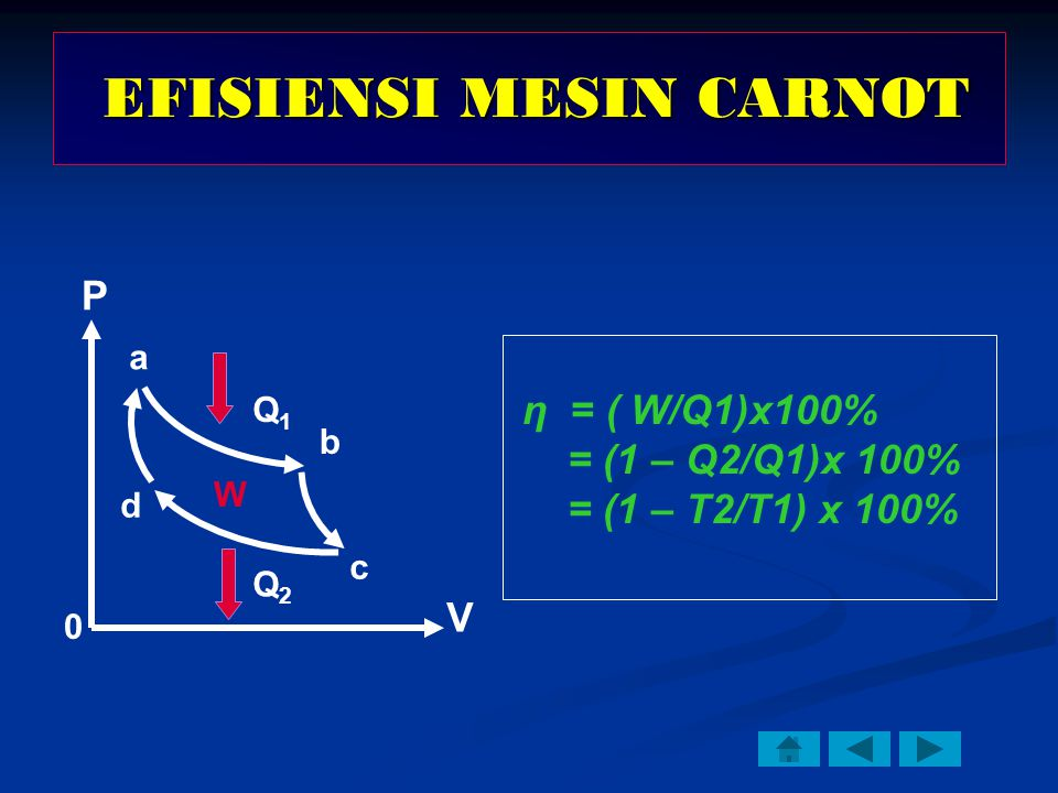 η = ( W/Q1)x100% = (1 – Q2/Q1)x 100% = (1 – T2/T1) x 100% P V Q1Q1 Q2Q2 W a b c d EFISIENSI MESIN CARNOT EFISIENSI MESIN CARNOT 0