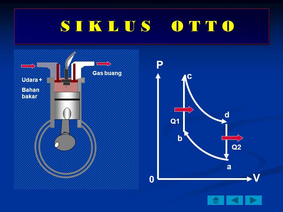 P V Udara + Bahan bakar Gas buang a b c d Q2 Q1 S I K L U S O T T O S I K L U S O T T O 0