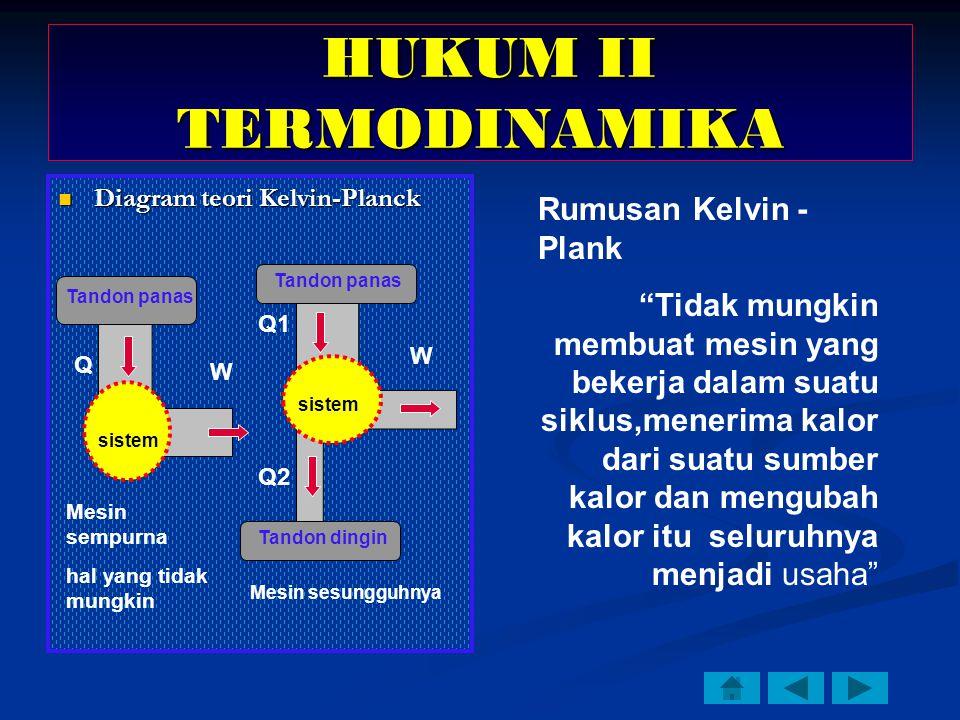 Diagram teori Kelvin-Planck Diagram teori Kelvin-Planck Tandon panas sistem Tandon panas Tandon dingin sistem Q Q1 Q2 W W Mesin sempurna hal yang tidak mungkin Mesin sesungguhnya HUKUM II TERMODINAMIKA HUKUM II TERMODINAMIKA Rumusan Kelvin - Plank Tidak mungkin membuat mesin yang bekerja dalam suatu siklus,menerima kalor dari suatu sumber kalor dan mengubah kalor itu seluruhnya menjadi usaha