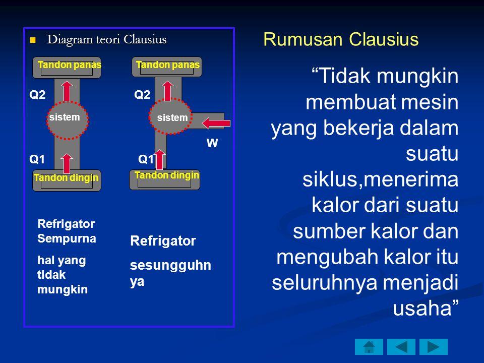 Diagram teori Clausius Diagram teori Clausius sistem Tandon panas Tandon dingin Tandon panas Tandon dingin sistem Refrigator Sempurna hal yang tidak mungkin Refrigator sesungguhn ya Q1 Q2 Q1 Q2 W Tidak mungkin membuat mesin yang bekerja dalam suatu siklus,menerima kalor dari suatu sumber kalor dan mengubah kalor itu seluruhnya menjadi usaha Rumusan Clausius