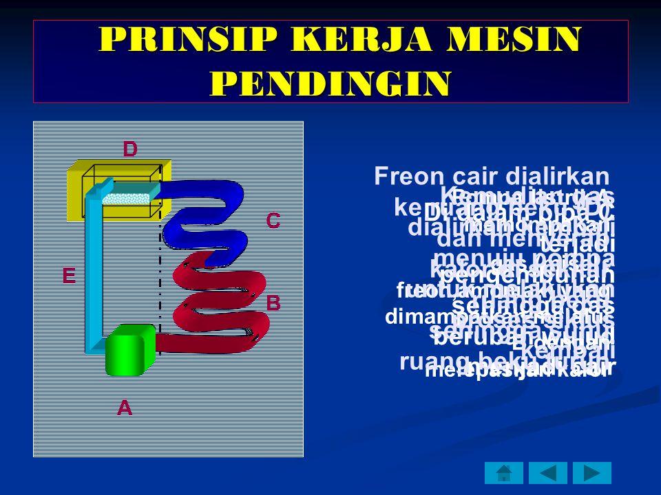 A B C D E Pompa listrik A memompakan gas (misal : freon,amoniak) yang dimampatkan melalui B dengan melepaskan kalor Di dalam pipa C terjadi pengembunan sehingga gas berubah wujud menjadi cair Freon cair dialirkan ke ruang beku (D) dan menyerap kalor di sekitar ruang beku sehingga suhu ruang beku turun Kemudian gas dialirkan kembali menuju pompa untuk melakukan proses siklus kembali PRINSIP KERJA MESIN PENDINGIN PRINSIP KERJA MESIN PENDINGIN