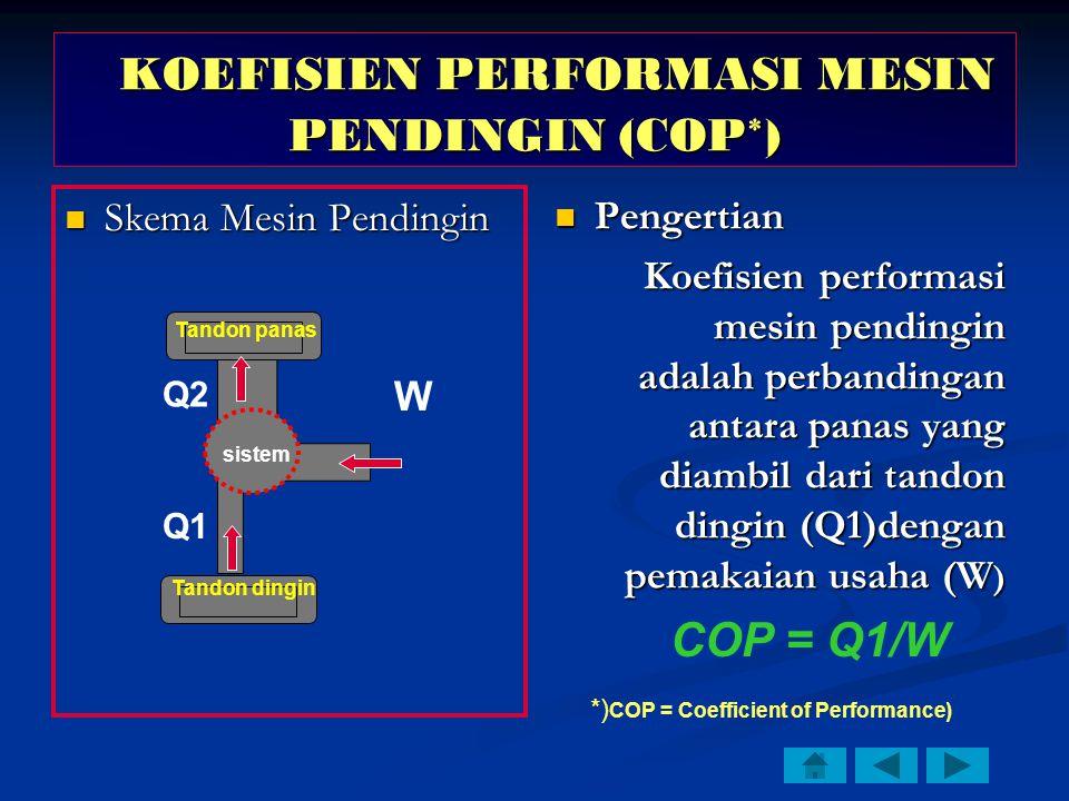 Skema Mesin Pendingin Skema Mesin Pendingin Pengertian Koefisien performasi mesin pendingin adalah perbandingan antara panas yang diambil dari tandon dingin (Q1)dengan pemakaian usaha (W ) COP = Q1/W Tandon panas Tandon dingin sistem W Q1 Q2 *) COP = Coefficient of Performance) KOEFISIEN PERFORMASI MESIN PENDINGIN (COP*) KOEFISIEN PERFORMASI MESIN PENDINGIN (COP*)