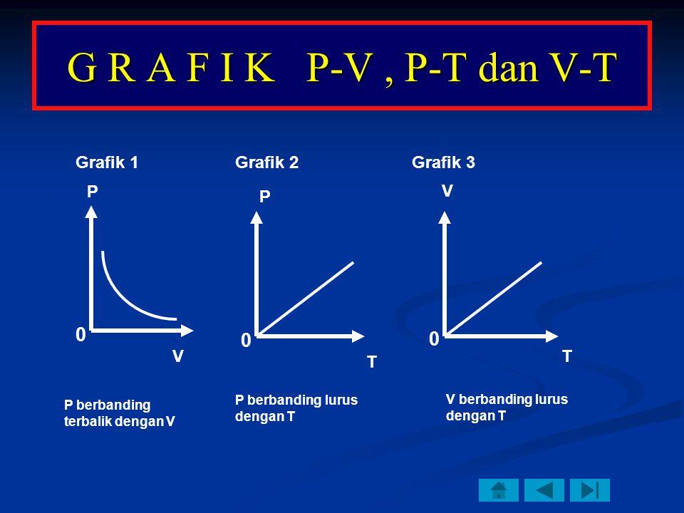 G R A F I K P-V, P-T dan V-T P V P T V T P berbanding terbalik dengan V P berbanding lurus dengan T V berbanding lurus dengan T Grafik 1Grafik 3Grafik 2 P 0 0 0