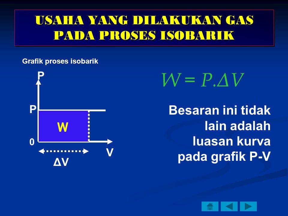 USAHA YANG DILAKUKAN GAS PADA PROSES ISOBARIK P V W P ΔVΔV W = P.ΔV Besaran ini tidak lain adalah luasan kurva pada grafik P-V 0 Grafik proses isobarik