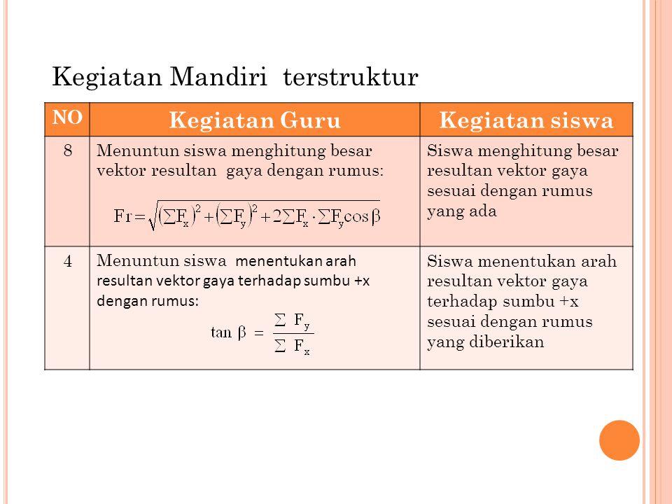 NO Kegiatan GuruKegiatan siswa 8Menuntun siswa menghitung besar vektor resultan gaya dengan rumus: Siswa menghitung besar resultan vektor gaya sesuai dengan rumus yang ada 4 Menuntun siswa menentukan arah resultan vektor gaya terhadap sumbu +x dengan rumus: Siswa menentukan arah resultan vektor gaya terhadap sumbu +x sesuai dengan rumus yang diberikan Kegiatan Mandiri terstruktur