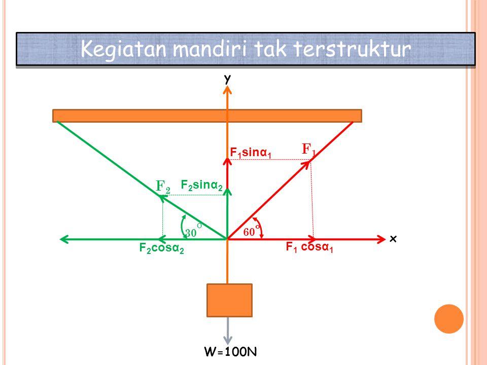 Kegiatan mandiri tak terstruktur 30 o x y F 1 cosα 1 F 2 cosα 2 F 1 sinα 1 F 2 sinα 2 F1F1 F2F2 60 o W=100N