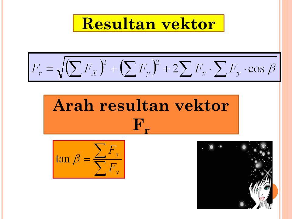 Diagram Gaya pada koordinat kartesius x y F 1 cosα 1 F 2 cosα 2 F 1 sinα 1 F 2 sinα 2 F1F1 F2F2 α1α1 α2α2 W