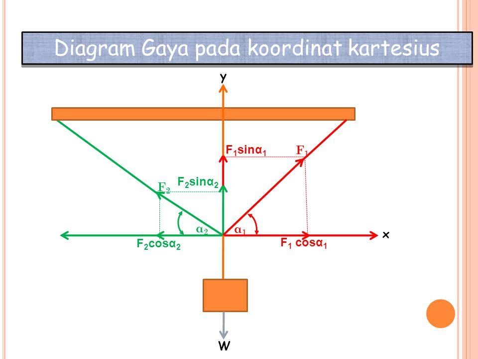 Dari start keseimbangan partikel pada sumbu x berlaku ∑F x = 0, maka persamaan gaya – gaya pada sumbu X menjadi: atau F 1 cosα 1 + (- F 2 cosα 2 ) = 0 F 1 cosα 1 = F 2 cosα 2