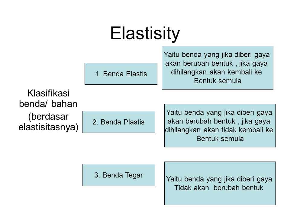 Elastisity Klasifikasi benda/ bahan (berdasar elastisitasnya) 1. Benda Elastis Yaitu benda yang jika diberi gaya akan berubah bentuk, jika gaya dihila