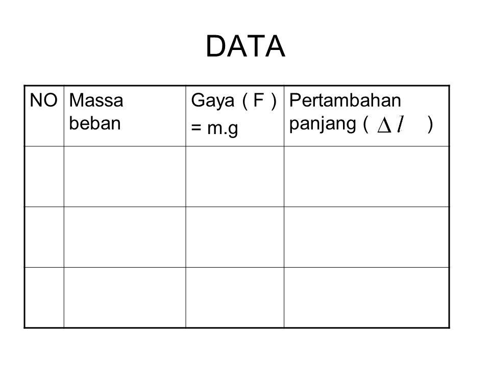DATA NOMassa beban Gaya ( F ) = m.g Pertambahan panjang ( )