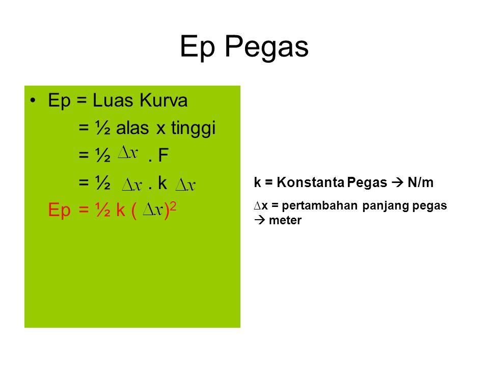 Ep Pegas Ep = Luas Kurva = ½ alas x tinggi = ½. F = ½. k Ep= ½ k ( ) 2 k = Konstanta Pegas  N/m ∆x = pertambahan panjang pegas  meter
