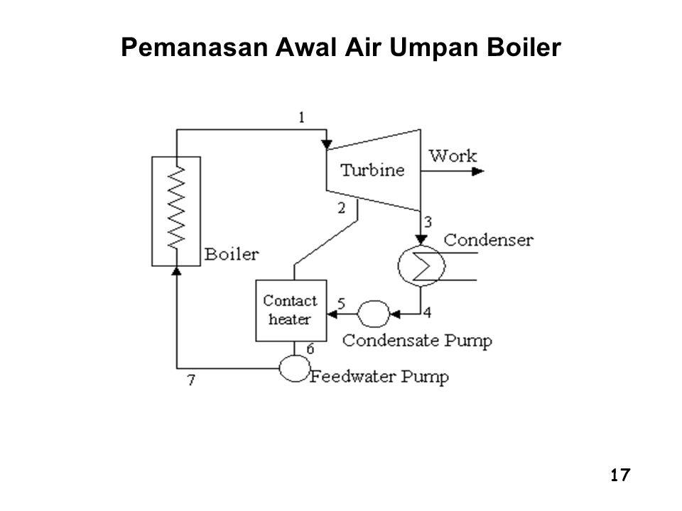 17 Pemanasan Awal Air Umpan Boiler