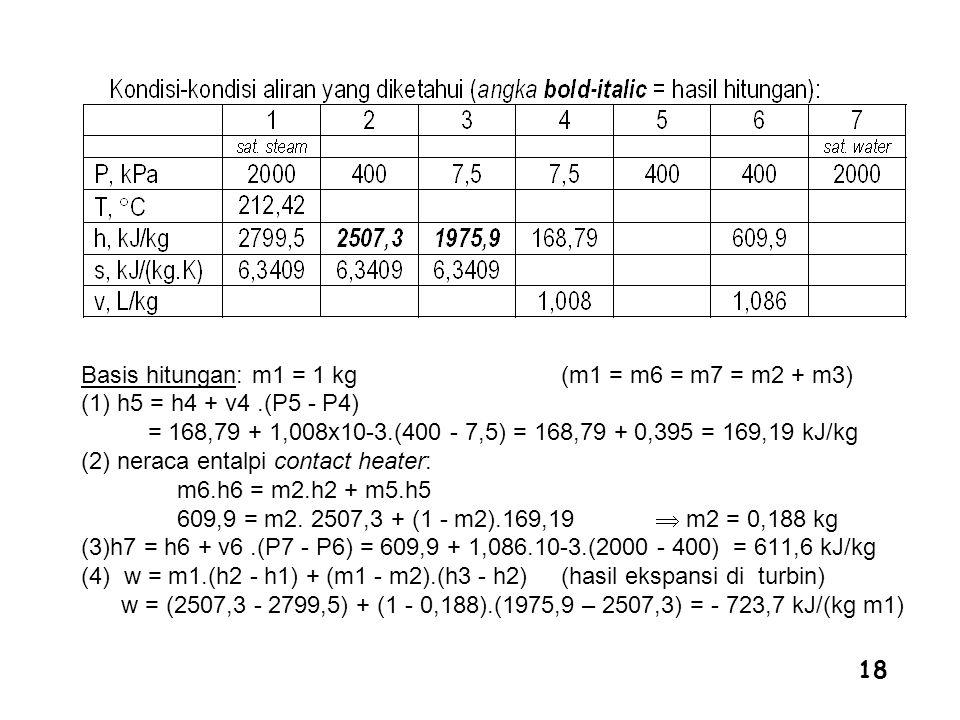 18 Basis hitungan: m1 = 1 kg (m1 = m6 = m7 = m2 + m3) (1) h5 = h4 + v4.(P5 - P4) = 168,79 + 1,008x10-3.(400 - 7,5) = 168,79 + 0,395 = 169,19 kJ/kg (2)