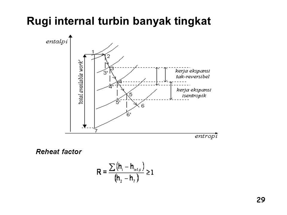 29 Rugi internal turbin banyak tingkat Reheat factor