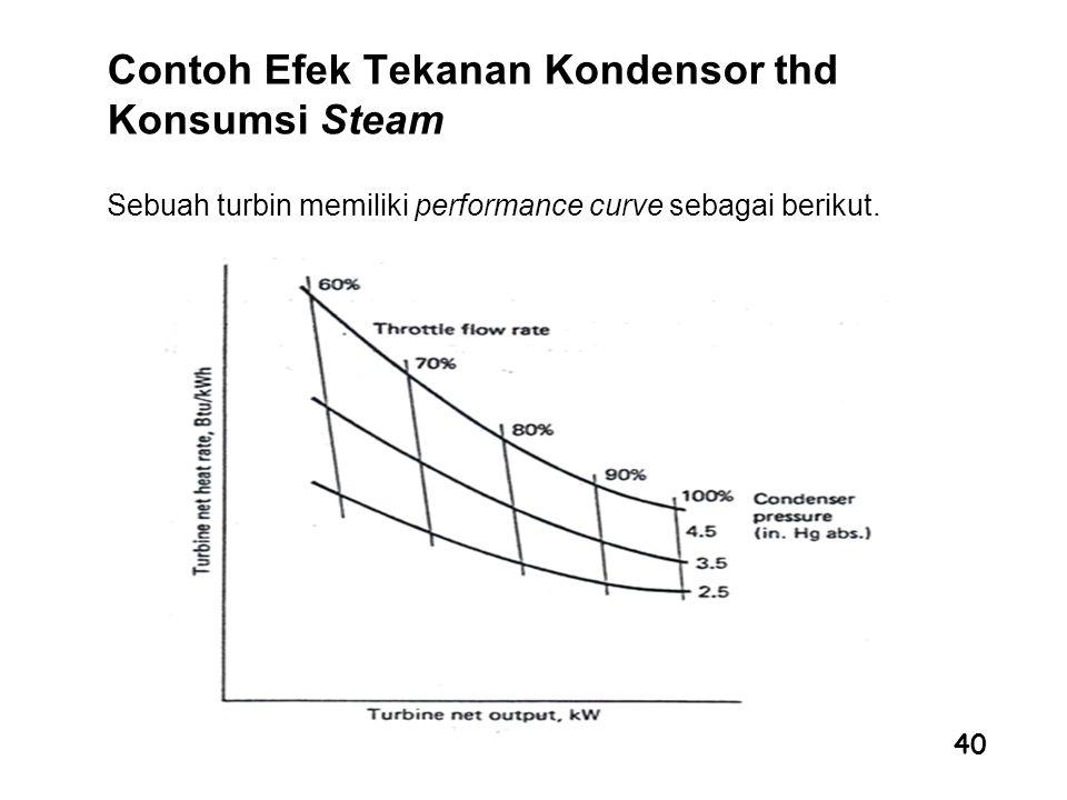 40 Contoh Efek Tekanan Kondensor thd Konsumsi Steam Sebuah turbin memiliki performance curve sebagai berikut.
