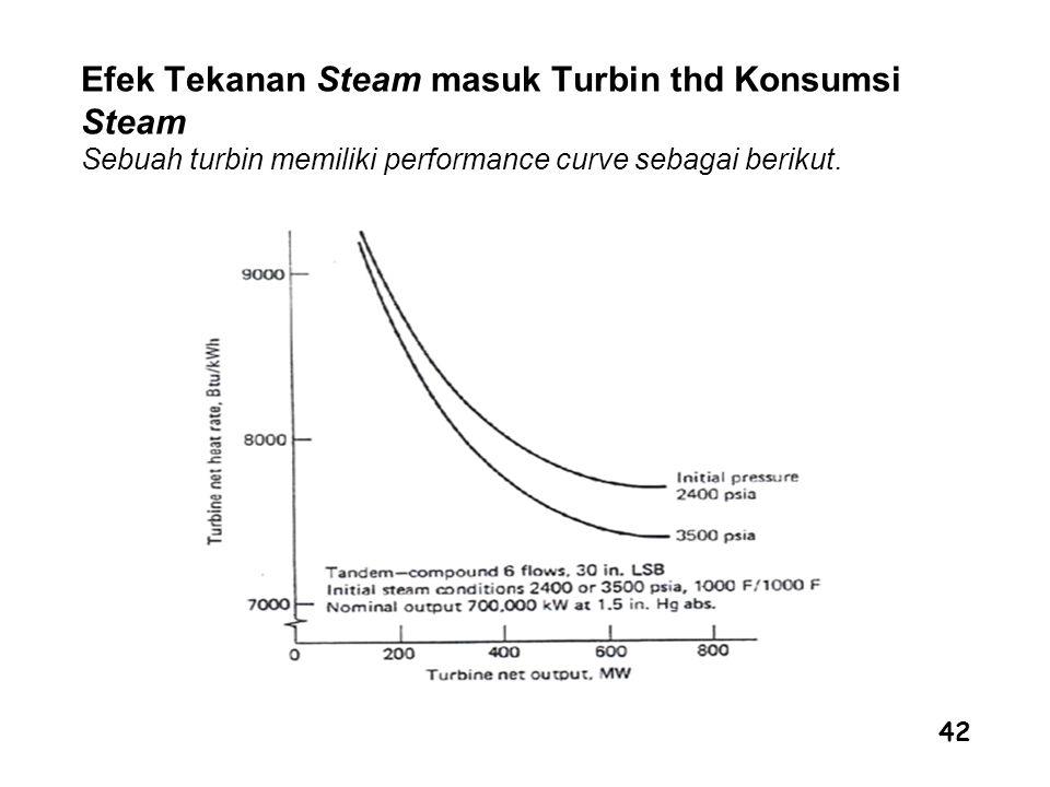 42 Efek Tekanan Steam masuk Turbin thd Konsumsi Steam Sebuah turbin memiliki performance curve sebagai berikut.