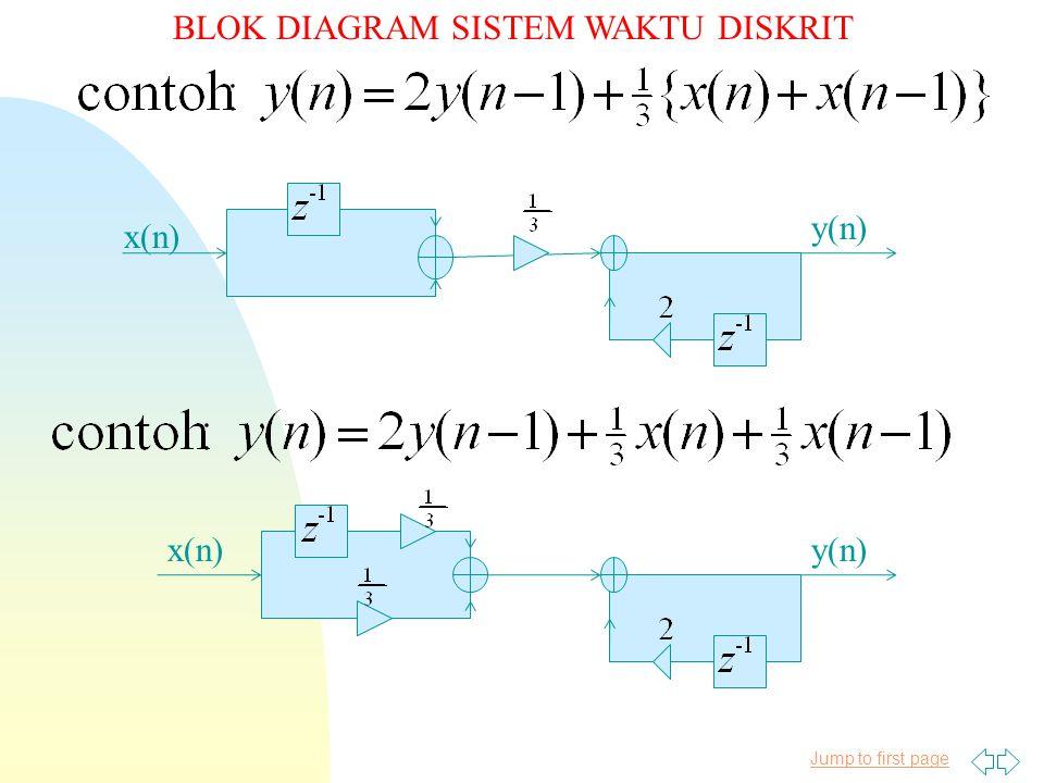 Jump to first page BLOK DIAGRAM SISTEM WAKTU DISKRIT x(n) y(n)x(n)y(n)