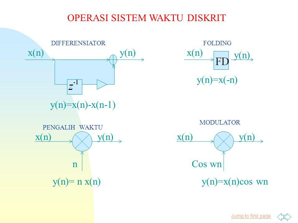 Jump to first page OPERASI SISTEM WAKTU DISKRIT x(n)y(n) y(n)=x(-n) x(n) y(n) x(n)y(n) Cos wn x(n)y(n) n DIFFERENSIATOR PENGALIH WAKTU FOLDING MODULATOR y(n)=x(n)cos wny(n)= n x(n) y(n)=x(n)-x(n-1)