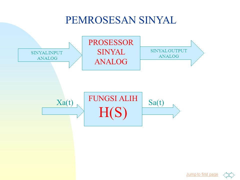Jump to first page PEMROSESAN SINYAL PROSESSOR SINYAL ANALOG SINYAL INPUT ANALOG SINYAL OUTPUT ANALOG FUNGSI ALIH H(S) Xa(t)Sa(t)