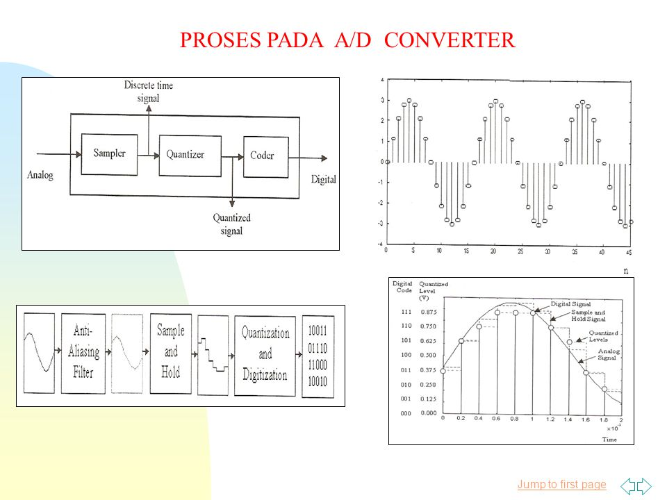 Jump to first page PROSES PADA D/A CONVERTER -DECODING -RECONTRUCTING -FILTERING -SMOOTHING