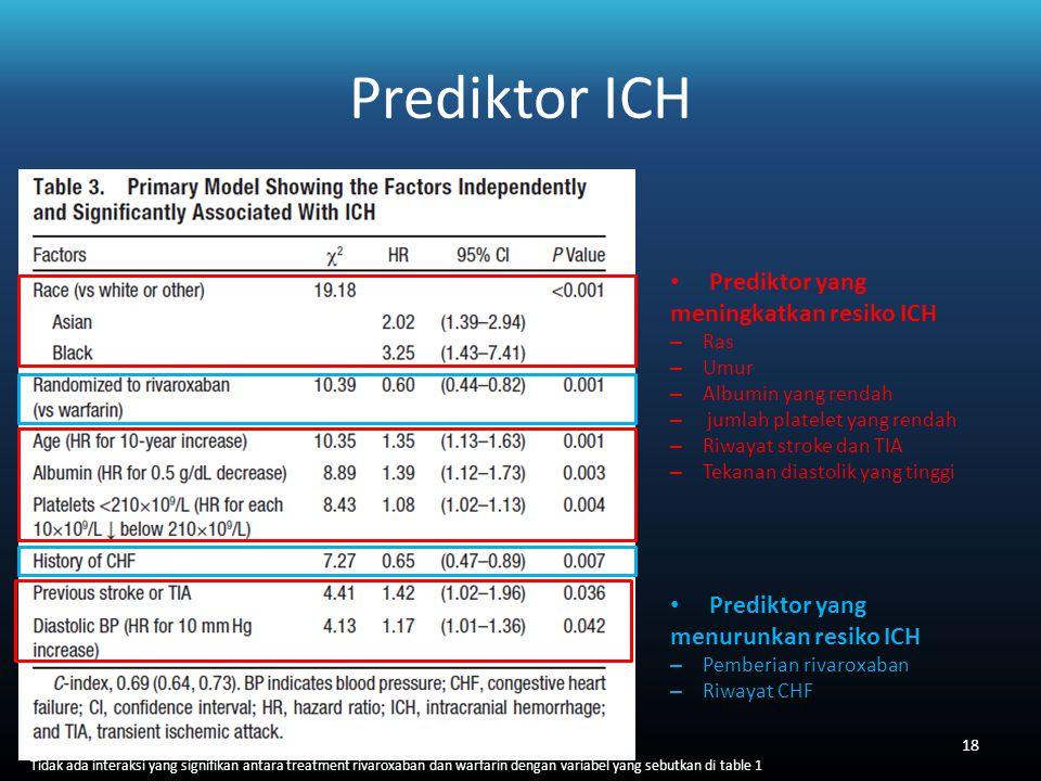 Prediktor ICH Prediktor yang meningkatkan resiko ICH – Ras – Umur – Albumin yang rendah – jumlah platelet yang rendah – Riwayat stroke dan TIA – Tekanan diastolik yang tinggi Prediktor yang menurunkan resiko ICH – Pemberian rivaroxaban – Riwayat CHF Tidak ada interaksi yang signifikan antara treatment rivaroxaban dan warfarin dengan variabel yang sebutkan di table 1 18