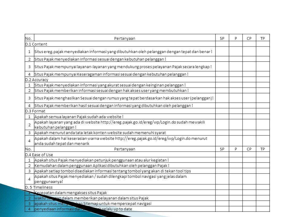No.PertanyaanSPPCPTP D.1 Content 1Situs ereg.pajak menyediakan informasi yang dibutuhkan oleh pelanggan dengan tepat dan benar .