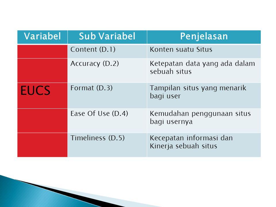 VariabelSub VariabelPenjelasan Content (D.1)Konten suatu Situs Accuracy (D.2)Ketepatan data yang ada dalam sebuah situs EUCS Format (D.3)Tampilan situs yang menarik bagi user Ease Of Use (D.4)Kemudahan penggunaan situs bagi usernya Timeliness (D.5)Kecepatan informasi dan Kinerja sebuah situs
