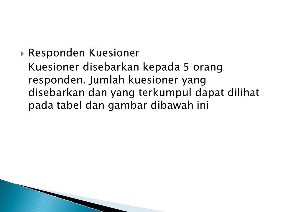  Responden Kuesioner Kuesioner disebarkan kepada 5 orang responden.