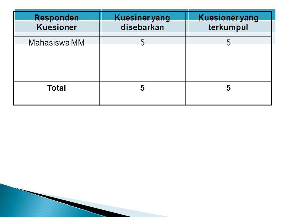Responden Kuesioner Kuesiner yang disebarkan Kuesioner yang terkumpul Mahasiswa MM55 Total55