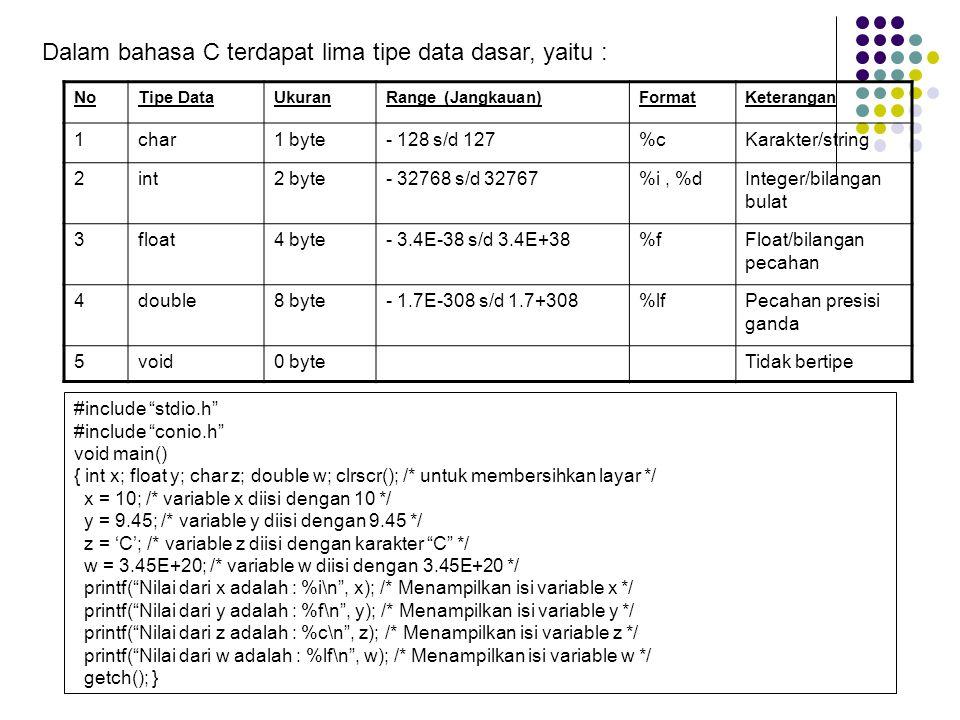 Kata Tercadang (Reserved Word) Bahasa C standar ANSI memiliki 32 kata tercadang (reserved word) dan Turbo C menambahkannya dengan 7 kata tercadang.