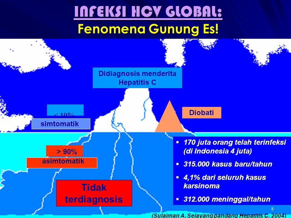 Hepatitis C Kronik: Besaran Masalah di Indonesia  1-2% 1,2 (sekitar 3,4 juta) populasi Indonesia terinfeksi kronis oleh virus hep C (HCV)  60-65% (sekitar 2 juta) terinfeksi virus genotipe 1 (sulit diterapi)  20-25% (sekitar 474,000) akan mengalami sirosis dalam 15-20 tahun  1-4% (sekitar 14,000) tiap tahun dari pasien sirosis akan menderita kanker hati dan 20%nya akan meninggal akjbat kanker hati dan gagal hati 1.Hepatitis C National Surveillance data 2009) 2.Study of chronic hepatitis C prevalence in health care professionals, 2008