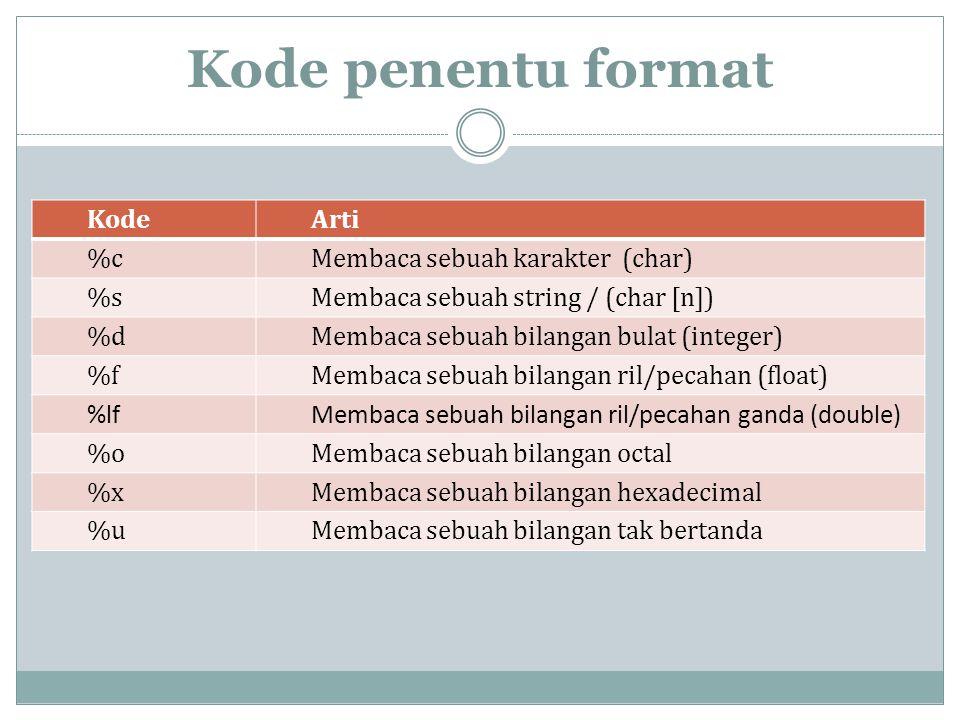 KodeArti %cMembaca sebuah karakter (char) %sMembaca sebuah string / (char [n]) %dMembaca sebuah bilangan bulat (integer) %fMembaca sebuah bilangan ril/pecahan (float) %lfMembaca sebuah bilangan ril/pecahan ganda (double) %oMembaca sebuah bilangan octal %xMembaca sebuah bilangan hexadecimal %uMembaca sebuah bilangan tak bertanda Kode penentu format