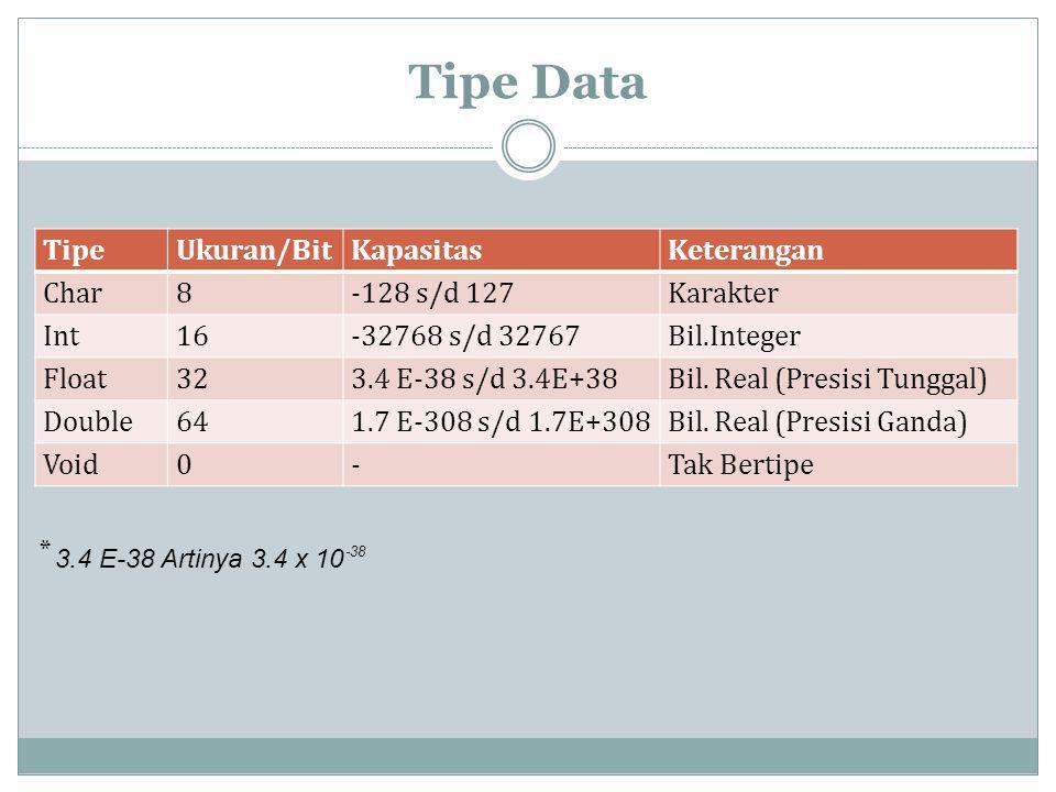 Tipe Data TipeUkuran/BitKapasitasKeterangan Char8-128 s/d 127Karakter Int16-32768 s/d 32767Bil.Integer Float323.4 E-38 s/d 3.4E+38Bil.