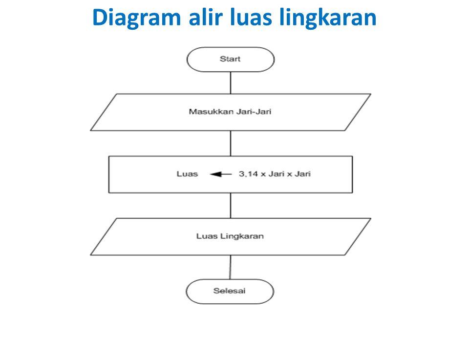 Diagram alir luas lingkaran