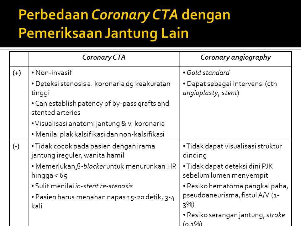 Coronary CTACoronary angiography (+) Non-invasif Deteksi stenosis a. koronaria dg keakuratan tinggi Can establish patency of by-pass grafts and stente