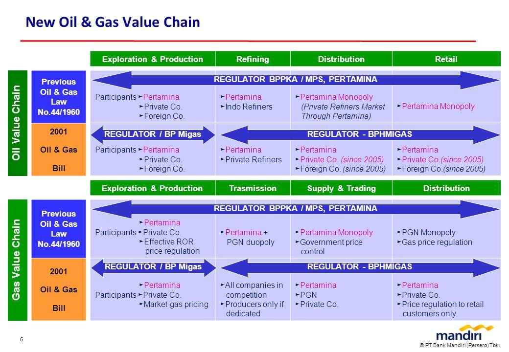 © PT Bank Mandiri (Persero) Tbk. 6 New Oil & Gas Value Chain Participants ►Pertamina ►Private Co. ►Foreign Co. ►Pertamina ►Indo Refiners ►Pertamina Mo