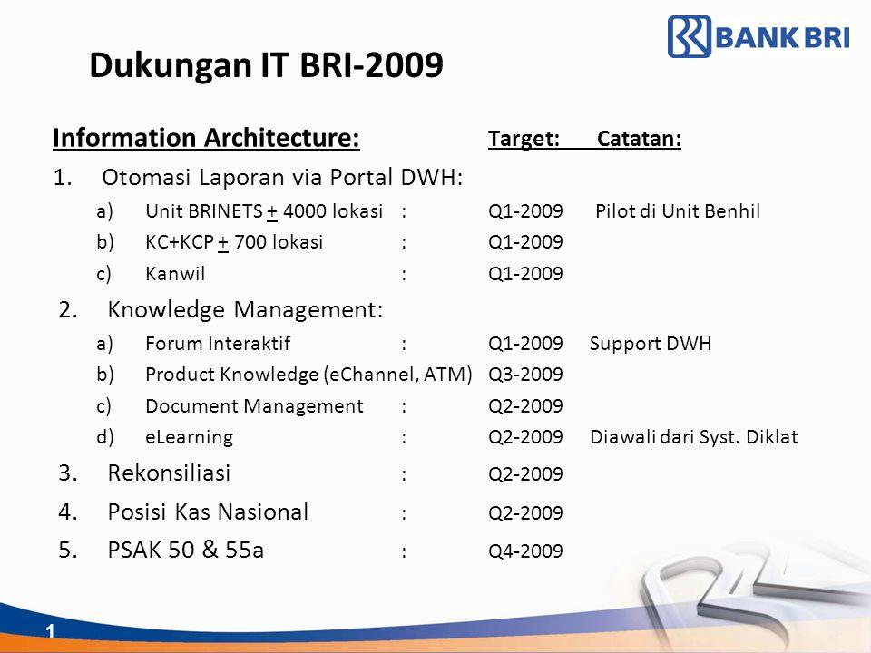 1 Dukungan IT BRI-2009 Information Architecture: Target: Catatan: 1.Otomasi Laporan via Portal DWH: a)Unit BRINETS + 4000 lokasi:Q1-2009 Pilot di Unit Benhil b)KC+KCP + 700 lokasi:Q1-2009 c)Kanwil:Q1-2009 2.Knowledge Management: a)Forum Interaktif:Q1-2009 Support DWH b)Product Knowledge (eChannel, ATM)Q3-2009 c)Document Management:Q2-2009 d)eLearning:Q2-2009 Diawali dari Syst.