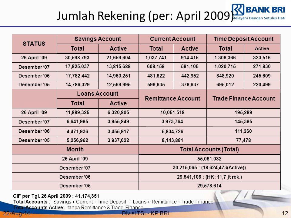 22-Aug-14Divisi TSI - KP BRI12 Jumlah Rekening (per: April 2009) CIF per Tgl. 26 April 2009 : 41,174,351 Total Accounts : Savings + Current + Time De